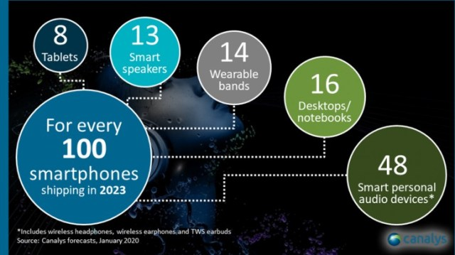 Canalys: Bluetooth headphones will become the second biggest smart device category after phones