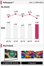 Q4 financials and key products: Home Entertainment