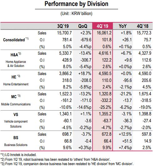2019 Q4 performance per division
