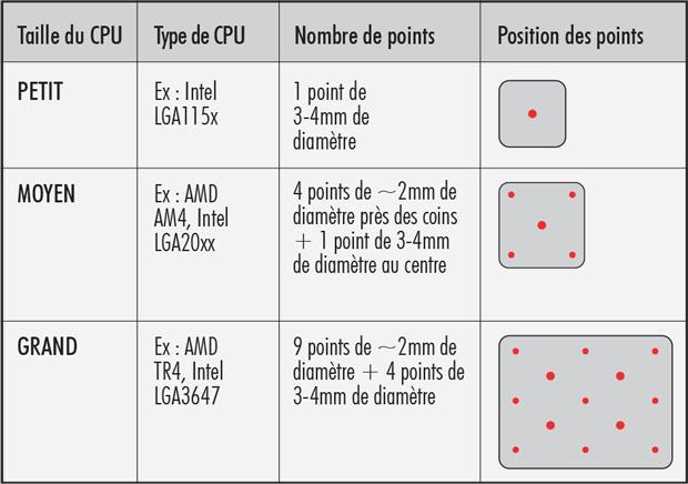 Pâte Thermique NT-H1 et NT-H2, guide d'utilisation