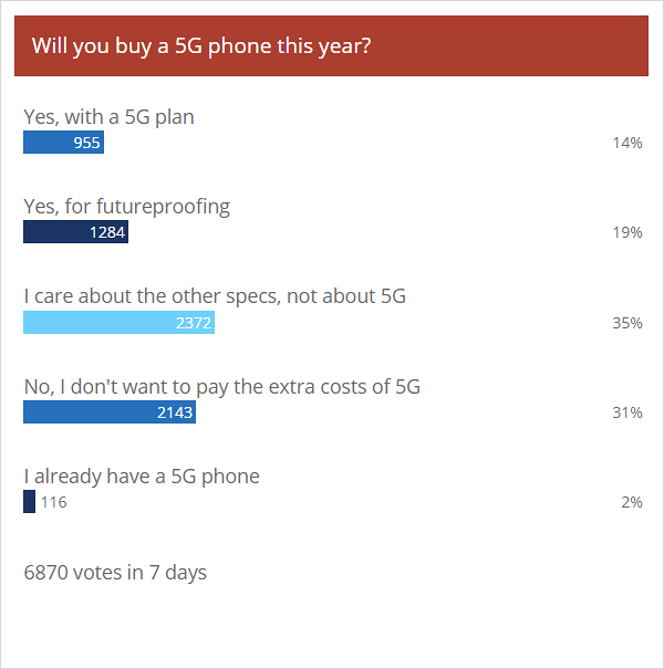 Weekly poll results: most show interest in 5G, but limited network availability may slow adoption