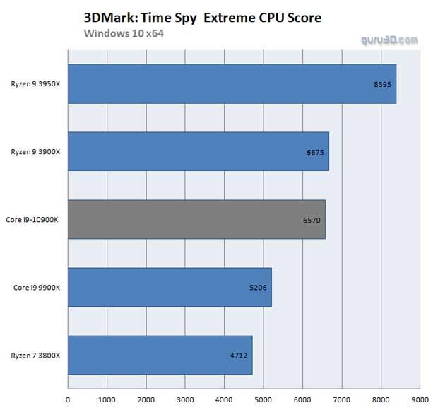 Performances du Core i9-10900K sous le benchmark 3DMark Time Spy