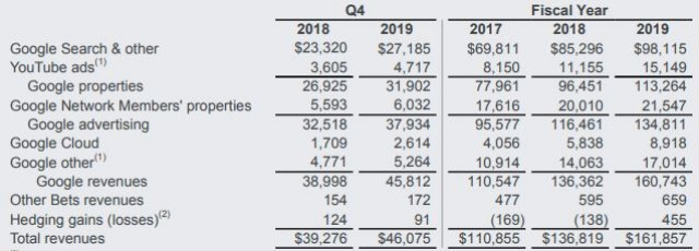 Alphabet Q4 2019 financial highlights