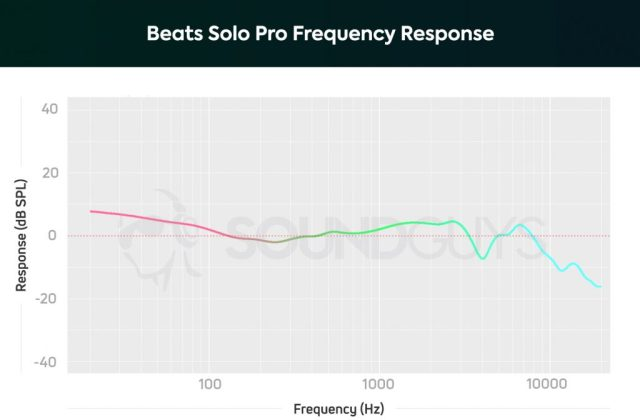 Frequency response chart of the Beats Solo Pro noise cancelling headphones.