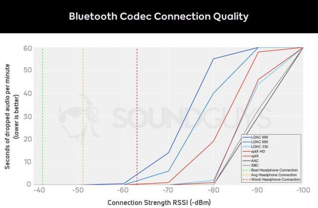 Graph of Bluetooth codec signal strength vs dropped seconds of audio for aptX Bluetooth headphones.