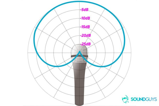 Blue Ember - An example of a polar chart detailing the pickup pattern of a cardioid microphone
