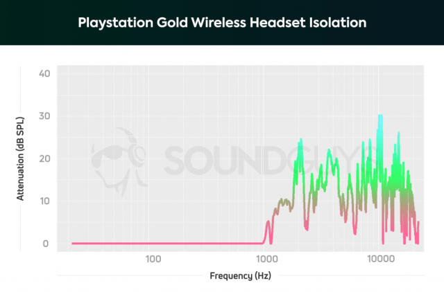 An isolation chart for the Playstation Gold Wireless Headset