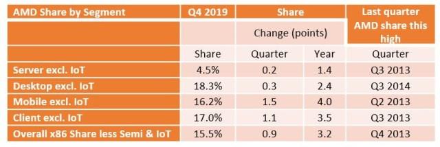 Parts de marché d'AMD sur les différents segments du marché des processeurs - Mercury Research