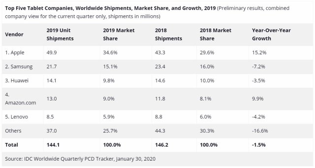 Global Tablet Shipments Market Share 2019 IDC