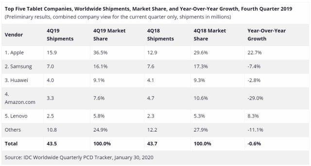 Global Tablet Shipments Market Share Q4 2019 IDC