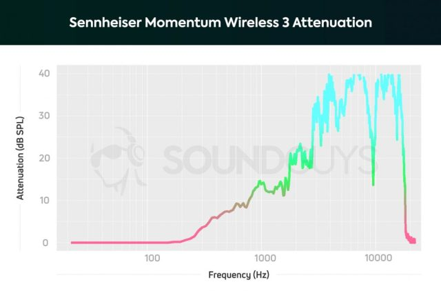 The Sennheiser Momentum Wireless 3 attenuation chart with noise cancelling activated.