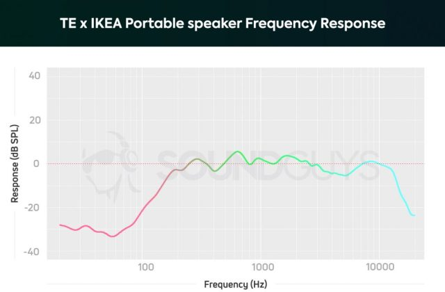 Frequency response of portable speaker by Teenage Engineering and IKEA