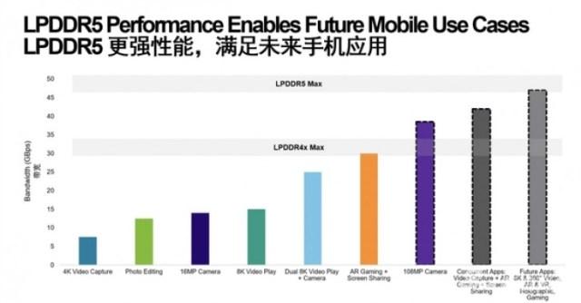 Xiaomi Mi 10 will use Micron's LPDDR5