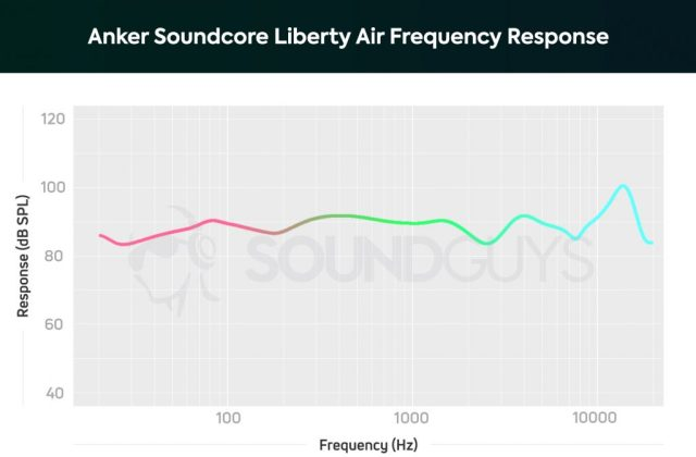 The frequency response of the Anker Soundcore Liberty Air.