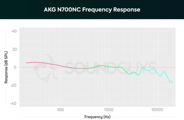 AKG N700NC: Headphone frequency response with bass, mids, and treble in pink, green, and cyan.