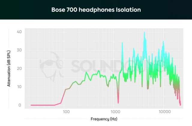 This isolation graph of the Bose 700 headphones shows that they do a good job at cancelling ambient noise below 1000Hz, though they're still not the best.