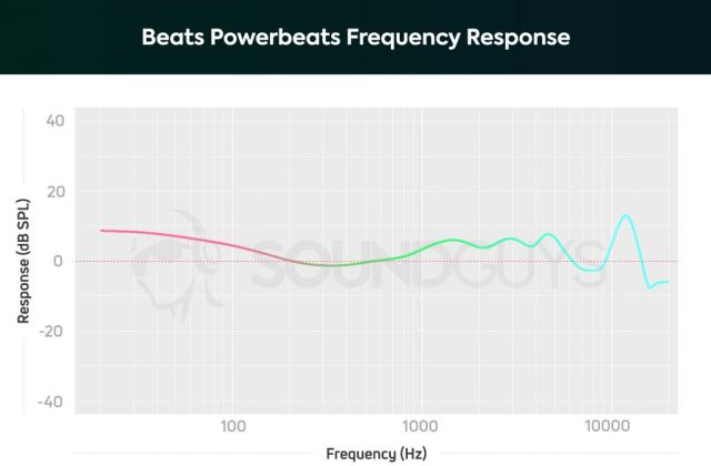 A chart depicting the Apple Beats Powerbeats frequency response.