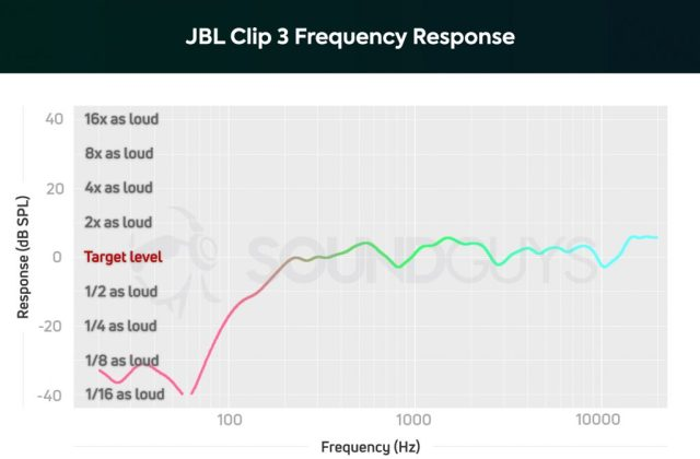 A example of how to read a frequency response chart.