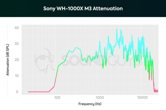 best noise cancelling headphones: A chart detailing the noise canceling performance of the Sony WH-1000XM3.