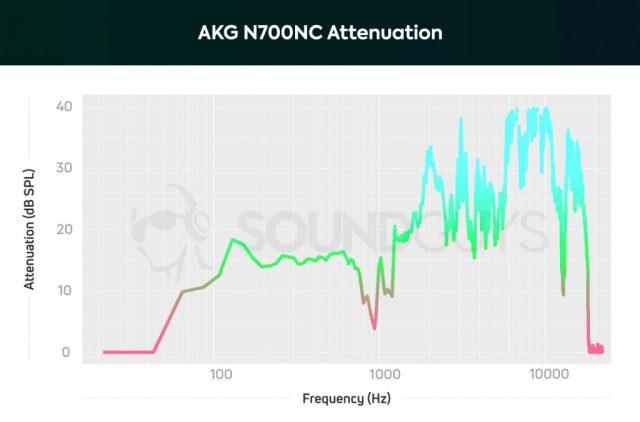 best noise cancelling headphones - AKG N700NC: Headphones attenuation with noise cancelling turned on.