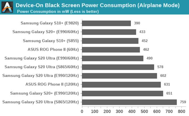 Samsung Galaxy S20 Ultra 120Hz 60Hz Power Consumption Comparison Black Screen