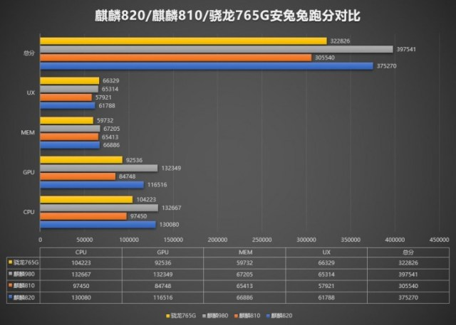 Honor 30S appears on AnTuTu with Kirin 820 SoC, outperforms Snapdragon 765G