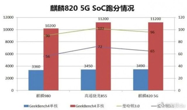 HiSilicon Kirin 820 5G outperforms last year's flagship SoCs