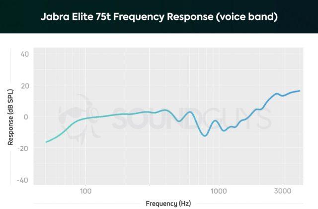 Jabra Elite 75t vocal frequency response