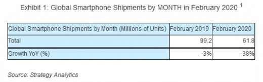 Smartphone shipments drop by 37 million units in February YoY due to COVID-19