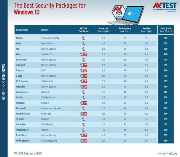 Les meilleurs logiciels antivirus sur Windows 10 pour utilisateurs privés
