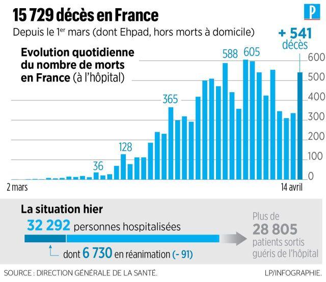 Coronavirus en France : 541 nouveaux décès à l'hôpital, plus de 15 000 morts au total