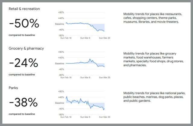pAn excerpt from Google's report showing the change in visits to categories of places in California between late March...