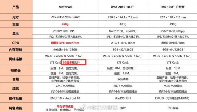 Huawei MatePad specs table