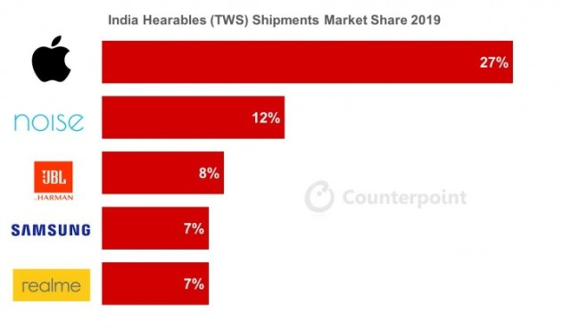 Indian TWS earbud market grows by 700%, lead by Apple's AirPods