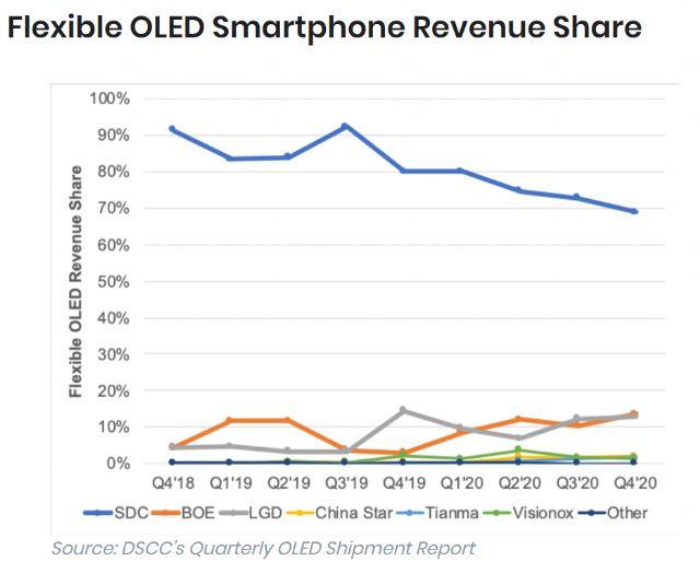 Flexible OLED Smartphone Screen Market Share 2020