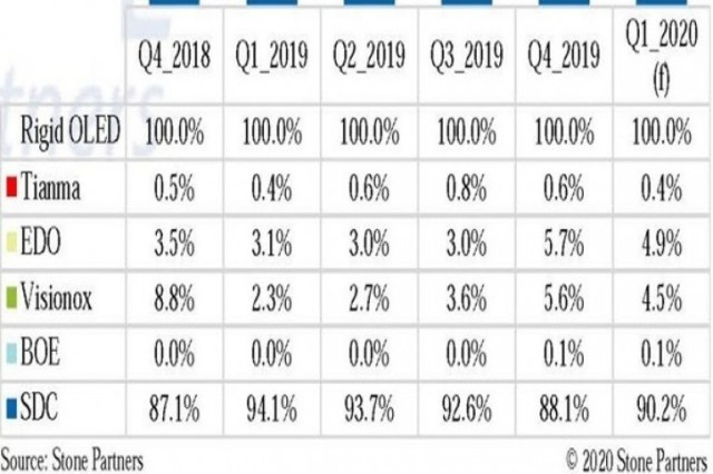 Samsung keeps dominating the OLED market in Q1 2020