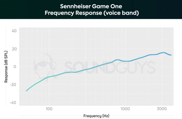 A chart showing the microphone performance of the Sennheiser Game One.