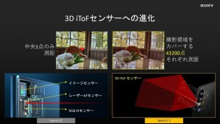 Dual Pixel autofocus and the 3D ToF sensor feed the BIONZ X, which does 60 calculations a second
