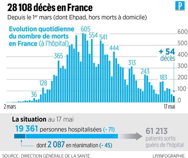 Coronavirus en France : 483 nouveaux décès, 28108 morts au total