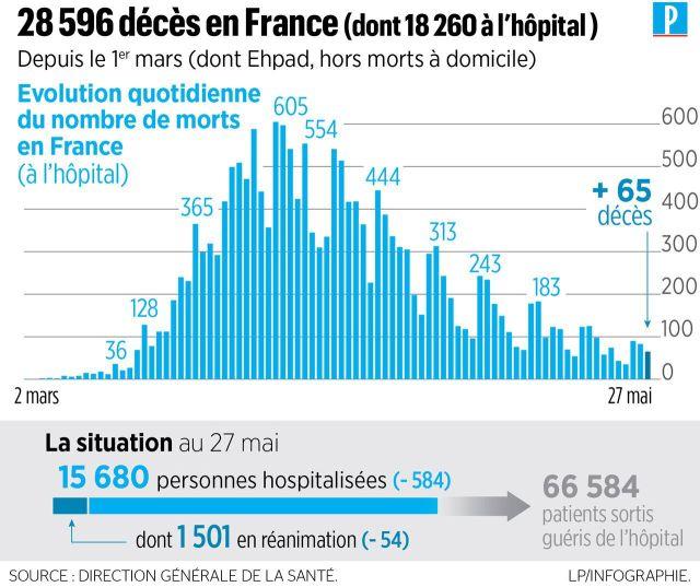 Coronavirus en France : 65 nouveaux décès à l'hôpital, 28 596 morts depuis le début de l'épidémie