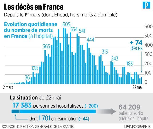 Coronavirus en France : encore 1701 patients en réanimation, la baisse se poursuit