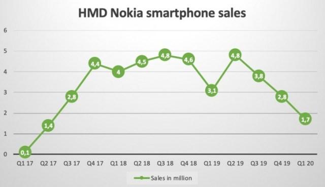 HMD's Nokia smartphones suffer large drop in shipments asmarket sees largest decline yet