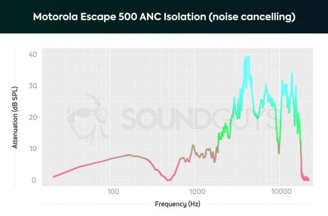 A chart depicting the Motorola Escape 500 ANC noise cancelling performance which can attenuate low-frequencies a bit when an optimal fit is achieved.