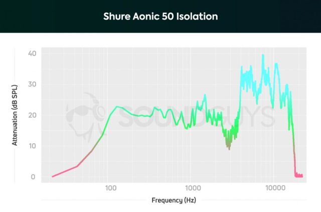 A chart depicting the Shure Aonic 50 noise cancelling performance and attenuation.
