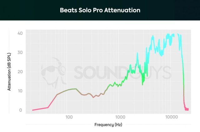 Attenuation chart of the Beats Solo Pro on-ear headphones with noise cancelling turned on.