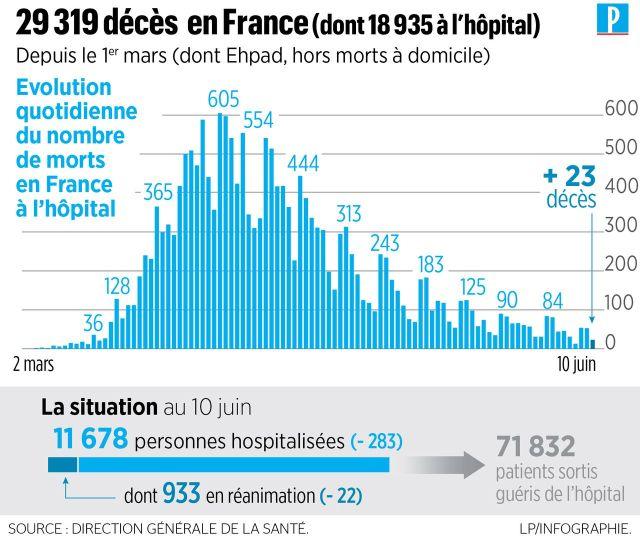 Coronavirus en France : 23 nouveaux décès à l'hôpital, 29 319 morts depuis le début de l'épidémie