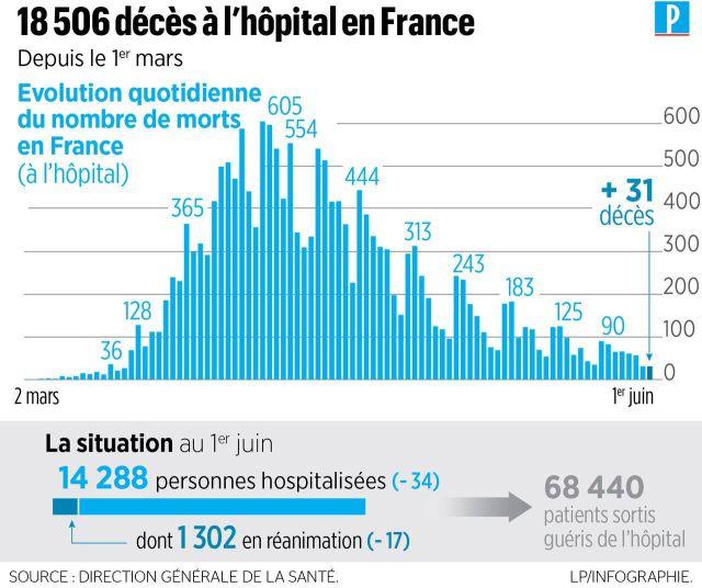Coronavirus en France : 31 nouveaux décès à l'hôpital, au moins 28833 morts depuis le début de l'épidémie
