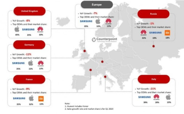 Counterpoint: COVID-19 causes 7% average decline in sales in Europe