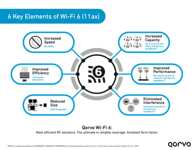 qorvo wifi 6