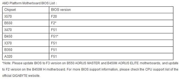 Ryzen 3000XT Series, Nouveaux BIOS Gigabyte